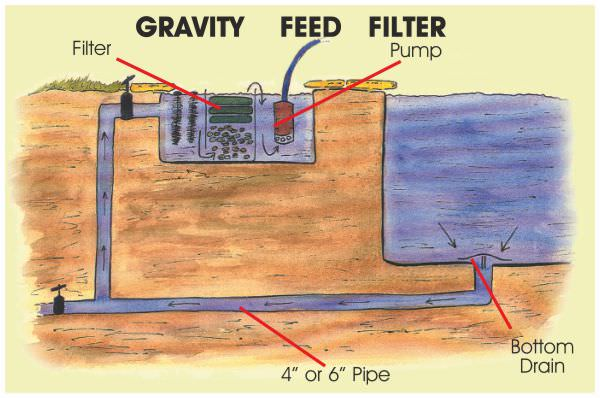 Pond filtration basics for Gravity fed pond filter system