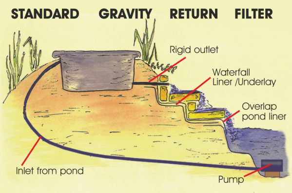 Wiring a pond pump diagram 26 wiring diagram images for Pond filtration system diagram