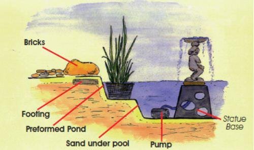adding-a-pond-fountain.jpg